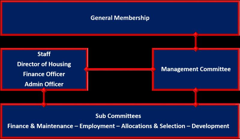 Ekarro Organisation Structure